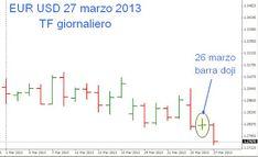 Tecniche di #trading intraday su cambio euro dollaro | Trading #Forex On line