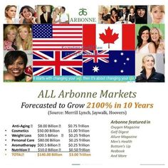 Arbonne is worldwide!  www.contactbeth.myarbonne.com