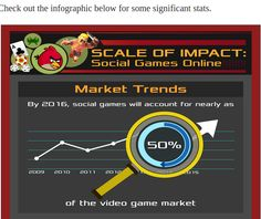 Most online #socialgame genres, like #socialcasino, role-playing, fall in the category of freemium games - free to download and register. The most popular monetization method used by Freemium game developers to monetize their social gaming apps or websites.. Read full blog at-http://gamentio.com/blog/-/blogs/the-scale-of-impact-social-games-online