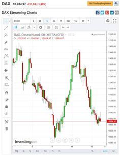 Trading mit dem DAX und der neuerliche Absturz des Kurses... #trading #dax #absturz