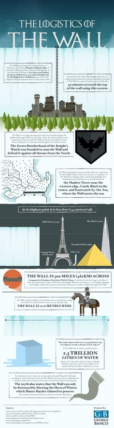 If you're an avid watcher of Game of Thrones, then you'll be familiar with the inauspicious landmark known as The Wall. This infographic sheds a little light on it, and reveals some surprising stats.