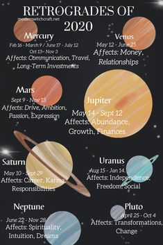 Use this chart to stay prepared for every planetary retrograde 2020 will bring us! Astrology Planets, Tarot Astrology, Astrology Numerology, Astrology Chart, Astrology Zodiac, Astrology Signs, Zodiac Signs, Learn Astrology, Numerology Chart