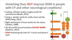 Stretching does not improve ROM in people with CP and other neuro conditions. #Standing does. @easystand