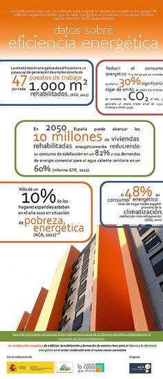 Datos sobre eficiencia energética.