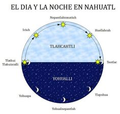 Aztec language - day and night in NAHUATL