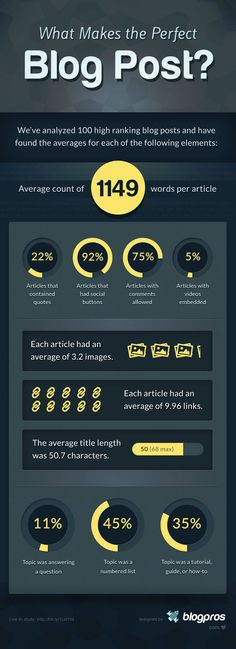 Curious to know what makes a perfect#blog post according to 100 top ranking posts? #Infographic