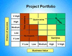 Project prioritisation