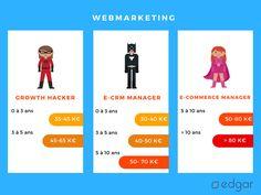 Quels salaires bruts annuels moyens pour les growth hacker, e-crm manager et e-commerce manager ?