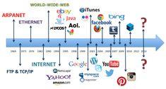 Image result for internet history