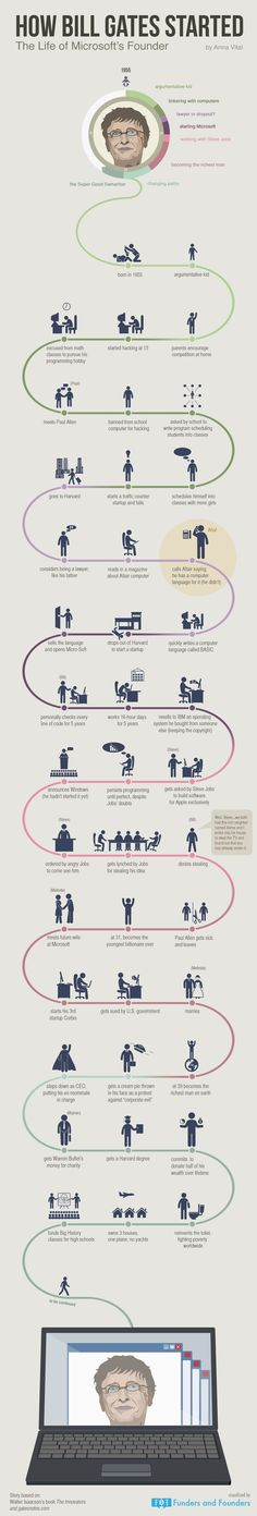 We could create similar BIOGRAPHY assets for important people similar to this. Bill Gates startup life path visualized in an infographic. You will see how he learned to create and think like a genius. Bill Gates Steve Jobs, Bill Gates Biography, Cv Curriculum Vitae, Business Intelligence, Successful People, Successful Entrepreneurs, Successful Business, Wealthy People, Rich People