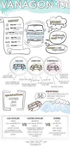 Vanagon 101 Infographic: Westfalia (Westy), High Top, Tin Top, Syncro, Air-Cooled, Water-Cooled, Diesel Specs and more! #vanagon #burt
