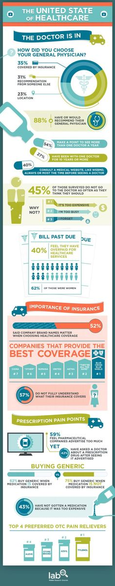 Infographic Ideas infographic examples healthcare : Healthcare In The US Statistics And Trends #Infographic ...