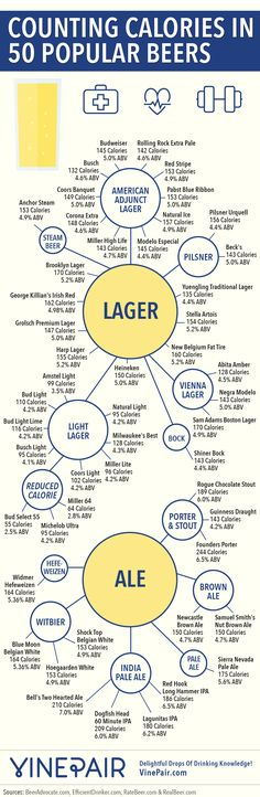 The Alcohol And Calories In 50 Popular Beers