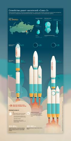 Infographic of Russian rocket Proton-M on Behance - Architectural Styles Information Visualization, Data Visualization, Information Design, Information Graphics, Wall Unit Designs, Branding, Grafik Design, Graphic Design Inspiration, Infographic Illustrations