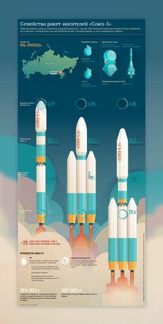 Infographic of Russian rocket Proton-M on Behance - Architectural Styles Information Design, Information Graphics, Wall Unit Designs, Design Research, Branding, Grafik Design, Data Visualization, Graphic Design Inspiration, Layout Design