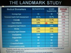 Landmark study! http://landmarkstudy.com/  see how taking Shaklee vitamins really DOES make a difference!