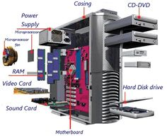 Learning the parts for the basic parts of a desktop computer