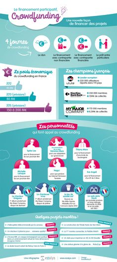 Crowdfunding in France - in 2012 Inbound Marketing, Marketing Data, Business Marketing, Digital Marketing, Blockchain, Économie Collaborative, Small Business Entrepreneurship, Digital Jobs, Trivia