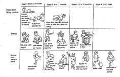 Stages of Development | Assessment: A good understanding of normal child development helps you ...
