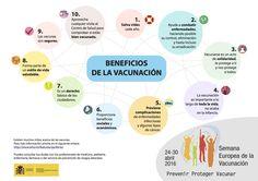 ¿Qué #vacunas se aconsejan durante el #embarazo? Semana Europea de la Vacunación EIW2016 Selena Quintanilla, Work On Yourself, Twitter Sign Up, Anatomy, Insight, Posts, School, Art, Medicine