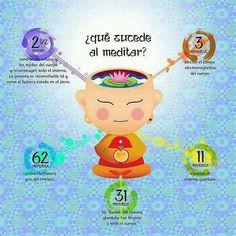 La meditación.