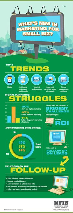 Infographic: Small Business Marketing Trends | NFIB