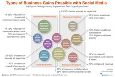 Types of Business Gains Possible with Social Media