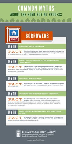 INFOGRAPHIC: Common Myths About The Home Buying Process - Home Appraisal - What to be awared before buying home? Check this out - Common Myths about Home Buying Process. Home Buying Tips, Buying Your First Home, Home Buying Process, Real Estate Information, Real Estate Tips, Foundation, Mortgage Tips, Mortgage Humor, Mortgage Calculator