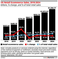 US Ecommerce Growth Jumps to More than 30%, Accelerating Online Shopping Shift by Nearly 2 Years - eMarketer Trends, Forecasts & Statistics Consumer Behaviour, Ecommerce, Behavior, Bar Chart, Online Shopping, Behance, Tv Shopping, Bar Graphs, E Commerce