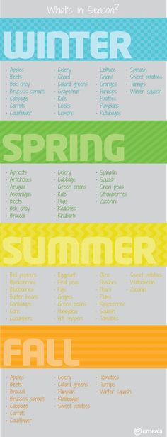 Fruit & Vegetable Seasonality Chart--this is SO helpful! #fruits #vegetables #seasonal #kitchenhacks