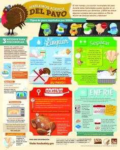 Consejos para descongelar y cocinar el pavo de manera segura ¡Feliz Día de Acción de Gracias! #Thanksgiving #Latism