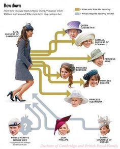 Who Kate curtsies to (interesting article along with this).