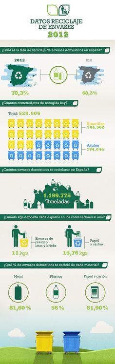 Resultados del reciclaje.