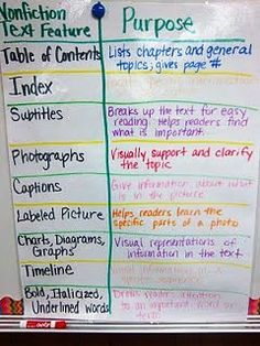 With the CCSS requirements for more informational text (including literary nonfiction), it's important to carefully define different text types. Check out this article for clear definitions of each. And there's a downloadable T-Chart that shows the three types (literature, literary nonfiction, and informational text) side by side for easy comparison/contrast.