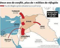 Les flux de réfugiés syriens au 22 avril 2013, via Courrier International