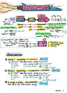Posts about 02 Kinematics written by evantoh Gcse Physics, Physics Lessons, Learn Physics, Physics Concepts, Basic Physics, Physics Formulas, Physics Notes, Chemistry Notes, Physics And Mathematics