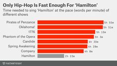 Hamilton fits 20,000 words into a 2 and a half hour show that most other shows only fit 6,000. This show is amazing.