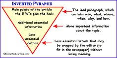 inverted triangle for teaching how to write a newspaper article