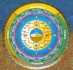 Calendario mapuche (13 meses lunares) As Time Goes By, Ancient Mysteries, Birds Eye View, Mayo, Wicca, Puns, Google Images, Chile, Tatoos