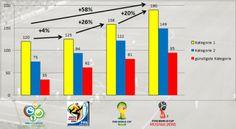 Ticketpreise für die WM 2018 im Vergleich