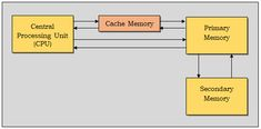 Cache memory is a small-sized type of volatile computer memory that provides high-speed data access to a processor and stores frequently used computer programs, applications and data. Computer Architecture, Used Computers, Computer Programming, The Unit, Memories, Memoirs, Programming, Remember This