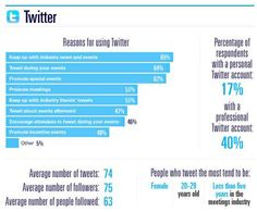 Twitter and Meeting Planners #Eventprofs