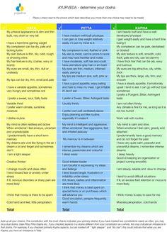 Ayurveda Doshas – Which one is you?c… Ayurveda Doshas – Which one is you? Ayurvedic Healing, Ayurvedic Diet, Ayurvedic Medicine, Chakra Healing, Ayurvedic Therapy, Alternative Therapies, Alternative Health, Alternative Medicine, Ayurveda Dosha