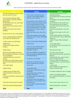 Ayurveda Doshas - Which one is you? http://www.foodpyramid.com/ayurveda/dosha-test/