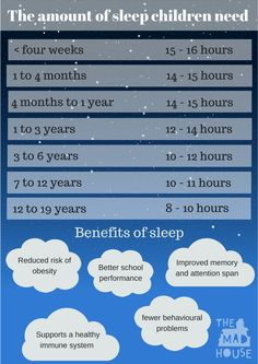 How much sleep do children need? This handy guide from Mum in the Mad House show how much sleep kids need by age from newborns through to teenagers, You might be surprised! Also what are the benefits of a good nights sleep in children.
