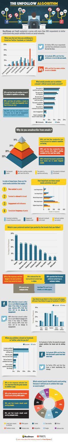 #marketing #socialmedia Pourquoi les internautes se désabonnent d'une marque sur les réseaux sociaux ?