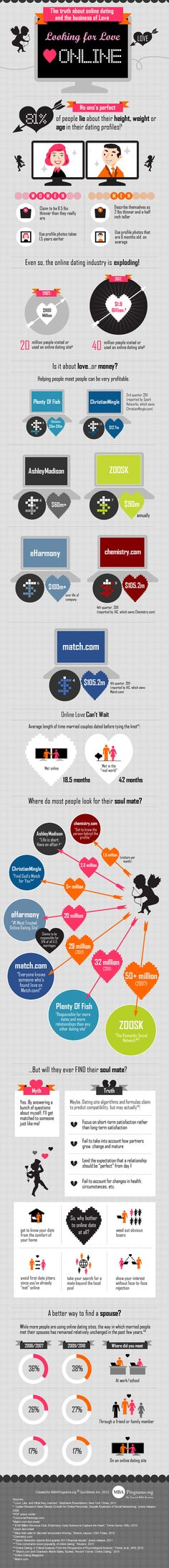 Online Dating Statistics 2012 [Infographic]