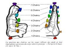 Shiatsu Massage is a Japanese healing therapy based on the Chinese meridian system. It involves the application of specific massage techniques. Chakra 2, Chakra Chart, Chakra Healing, 7 Chakras Meditation, Kundalini Yoga, Ayurveda, Ear Reflexology, Shiatsu, Les Chakras