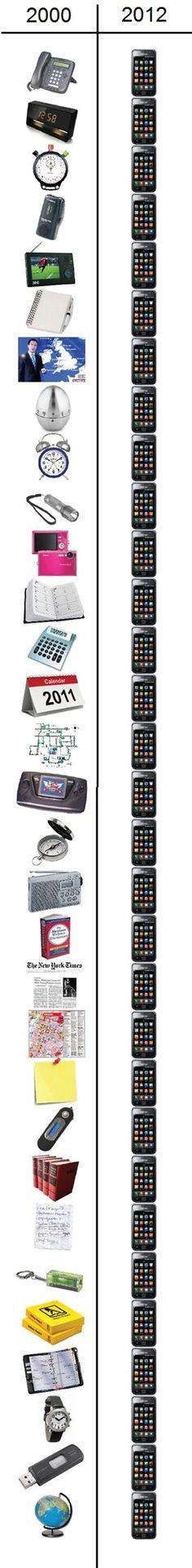En 12 ans, le smartphone a remplacé une bonne trentaine de produits