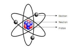 8 Chadwick S Atomic Model Ideas Chadwicks Atomic Theory Atom